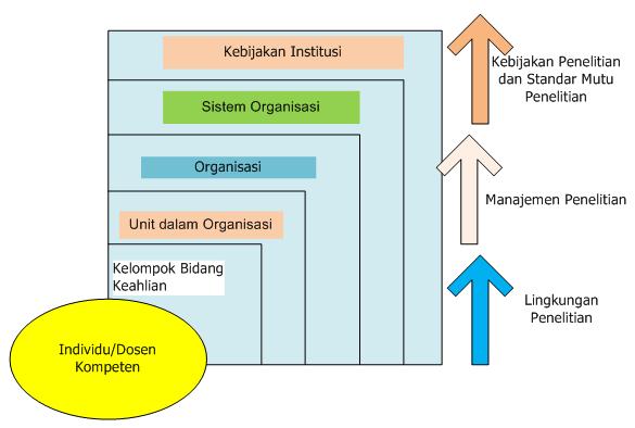 Hierarki Pengembangan Kapasitas peneliti Polban